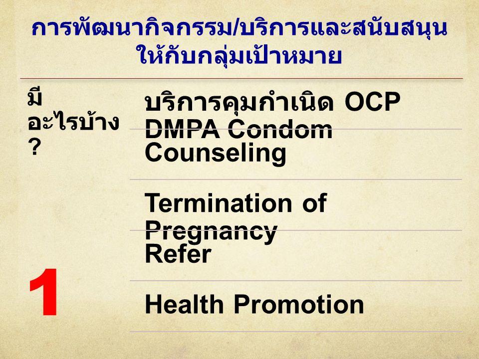 การพัฒนากิจกรรม / บริการและสนับสนุน ให้กับกลุ่มเป้าหมาย มี อะไรบ้าง ? บริการคุมกำเนิด OCP DMPA Condom Counseling Termination of Pregnancy Refer Health