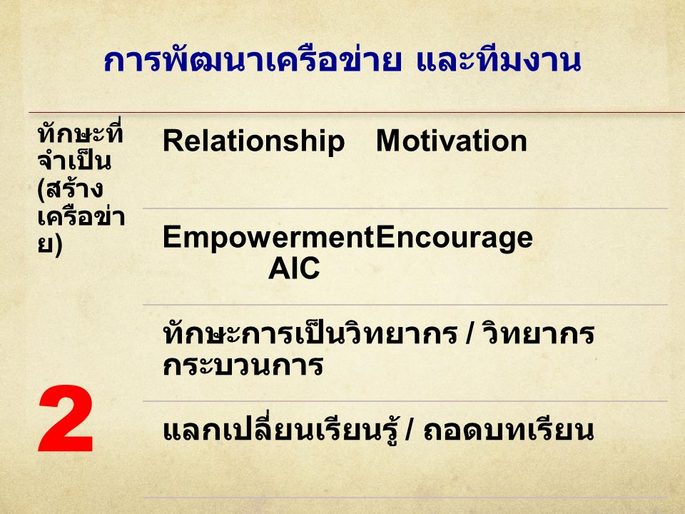 การพัฒนาเครือข่าย และทีมงาน ทักษะที่ จำเป็น ( สร้าง เครือข่า ย ) RelationshipMotivation EmpowermentEncourage AIC ทักษะการเป็นวิทยากร / วิทยากร กระบวนก