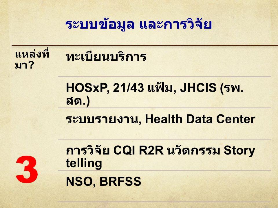 ระบบข้อมูล และการวิจัย แหล่งที่ มา ? ทะเบียนบริการ HOSxP, 21/43 แฟ้ม, JHCIS ( รพ. สต.) ระบบรายงาน, Health Data Center การวิจัย CQI R2R นวัตกรรม Story