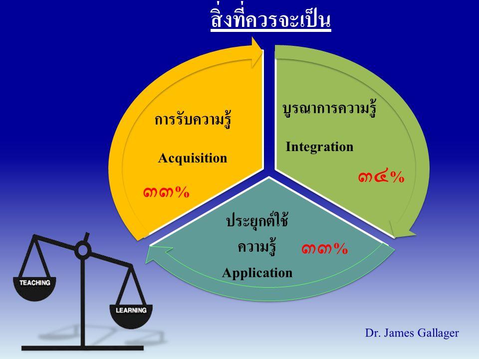 การรับความรู้ Acquisition บูรณาการความรู้ Integration ประยุกต์ใช้ ความรู้ Application Dr.