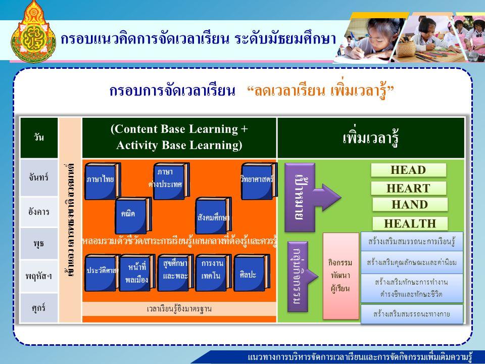 แนวทางการบริหารจัดการเวลาเรียนและการจัดกิจกรรมเพิ่มเติมความรู้ กรอบแนวคิดการจัดเวลาเรียน ระดับมัธยมศึกษา กรอบการจัดเวลาเรียน ลดเวลาเรียน เพิ่มเวลารู้ ภาษาไทย คณิต ภาษา ต่างประเทศ สังคมศึกษา วิทยาศาสตร์ ประวัติศาสตร์ หน้าที่ พลเมือง เวลาเรียนรู้อิงมาตรฐาน สร้างเสริมสมรรถนะการเรียนรู้ สร้างเสริมคุณลักษณะและค่านิยม สร้างเสริมทักษะการทำงาน ดำรงชีพและทักษะชีวิต สร้างเสริมทักษะการทำงาน ดำรงชีพและทักษะชีวิต กิจกรรม พัฒนา ผู้เรียน สร้างเสริมสมรรถนะทางกาย HEART HEAD HAND เป้าหมาย กลุ่มกิจกรรม ศิลปะ สุขศึกษา และพละ การงาน เทคโน HEALTH