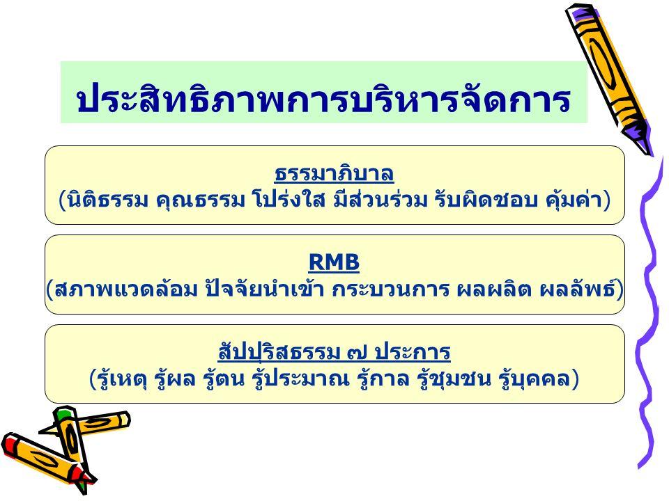 ประสิทธิภาพการบริหารจัดการ ธรรมาภิบาล (นิติธรรม คุณธรรม โปร่งใส มีส่วนร่วม รับผิดชอบ คุ้มค่า) RMB (สภาพแวดล้อม ปัจจัยนำเข้า กระบวนการ ผลผลิต ผลลัพธ์) สัปปุริสธรรม ๗ ประการ (รู้เหตุ รู้ผล รู้ตน รู้ประมาณ รู้กาล รู้ชุมชน รู้บุคคล)