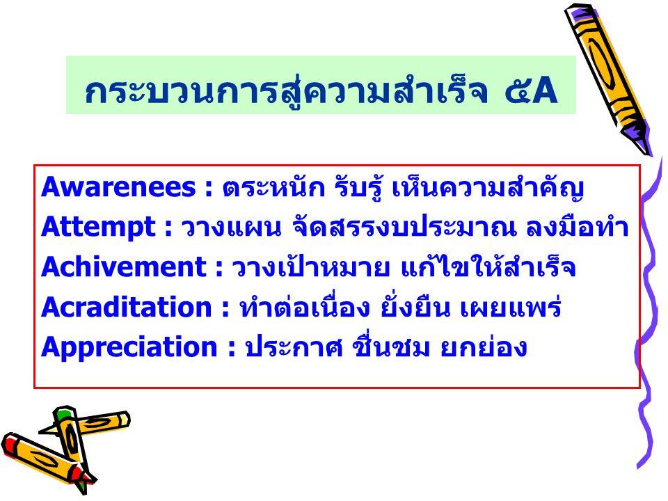 กระบวนการสู่ความสำเร็จ ๕A Awarenees : ตระหนัก รับรู้ เห็นความสำคัญ Attempt : วางแผน จัดสรรงบประมาณ ลงมือทำ Achivement : วางเป้าหมาย แก้ไขให้สำเร็จ Acraditation : ทำต่อเนื่อง ยั่งยืน เผยแพร่ Appreciation : ประกาศ ชื่นชม ยกย่อง