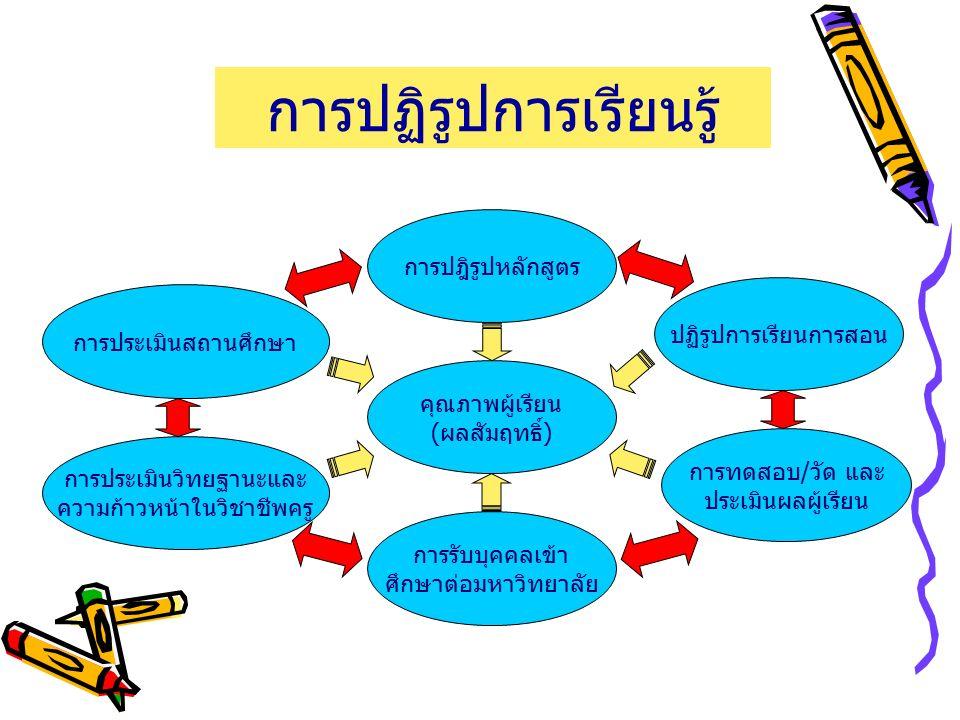 การปฏิรูปการเรียนรู้ การประเมินวิทยฐานะและ ความก้าวหน้าในวิชาชีพครู การปฎิรูปหลักสูตร คุณภาพผู้เรียน ( ผลสัมฤทธิ์ ) การรับบุคคลเข้า ศึกษาต่อมหาวิทยาลัย ปฏิรูปการเรียนการสอน การทดสอบ / วัด และ ประเมินผลผู้เรียน การประเมินสถานศึกษา