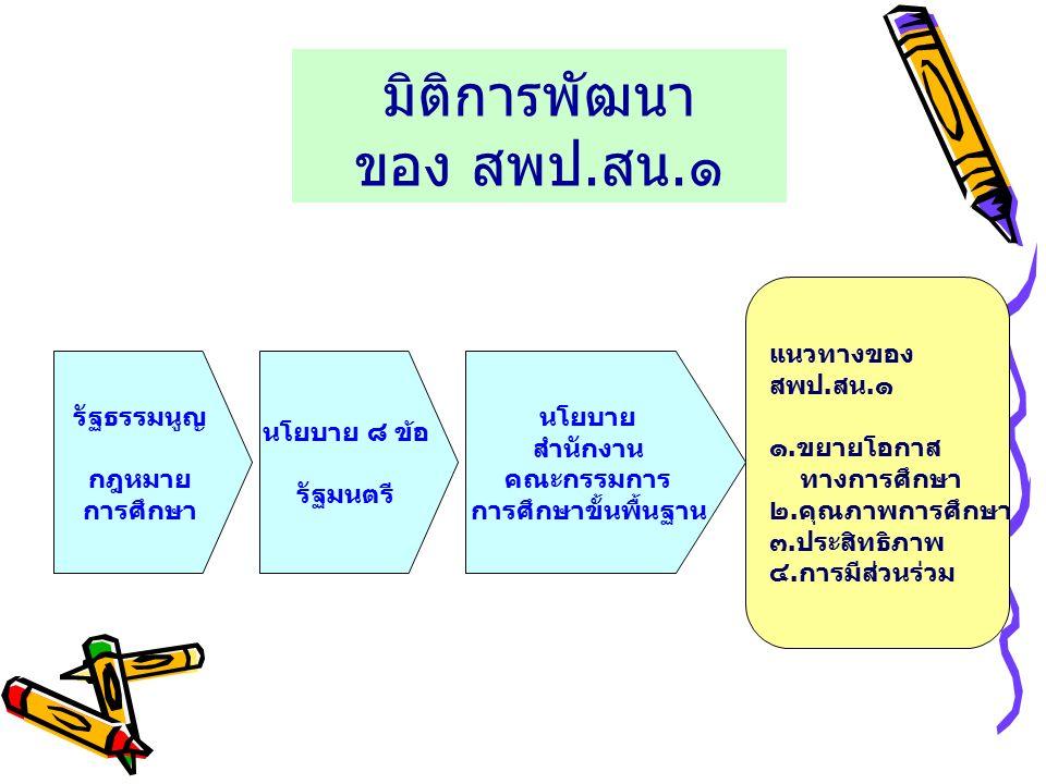 มิติการพัฒนา ของ สพป.สน.๑ รัฐธรรมนูญ กฎหมาย การศึกษา นโยบาย ๘ ข้อ รัฐมนตรี นโยบาย สำนักงาน คณะกรรมการ การศึกษาขั้นพื้นฐาน แนวทางของ สพป.สน.๑ ๑.ขยายโอกาส ทางการศึกษา ๒.คุณภาพการศึกษา ๓.ประสิทธิภาพ ๔.การมีส่วนร่วม