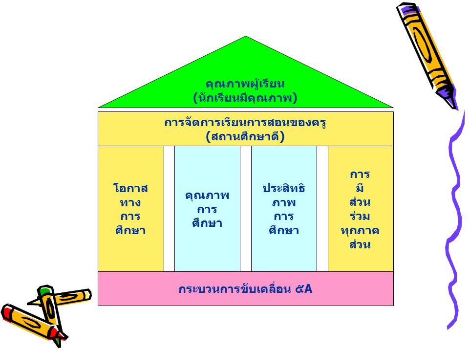 การจัดการเรียนการสอนของครู (สถานศึกษาดี) กระบวนการขับเคลื่อน ๕A โอกาส ทาง การ ศึกษา คุณภาพ การ ศึกษา ประสิทธิ ภาพ การ ศึกษา การ มี ส่วน ร่วม ทุกภาค ส่วน คุณภาพผู้เรียน (นักเรียนมีคุณภาพ)