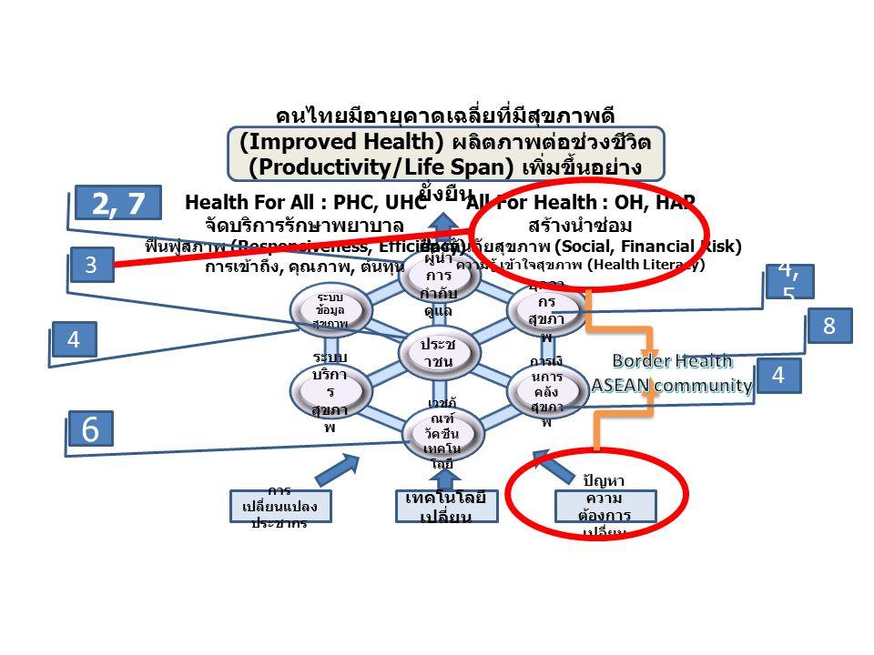 ประช าชน ระบบ ข้อมูล สุขภาพ บุคลา กร สุขภา พ การเงิ นการ คลัง สุขภา พ เวชภั ณฑ์ วัคซีน เทคโน โลยี ระบบ บริกา ร สุขภา พ ภาวะ ผู้นำ การ กำกับ ดูแล การ เปลี่ยนแปลง ประชากร เทคโนโลยี เปลี่ยน ปัญหา ความ ต้องการ เปลี่ยน All For Health : OH, HAP สร้างนำซ่อม ป้องกันภัยสุขภาพ (Social, Financial Risk) ความรู้ เข้าใจสุขภาพ (Health Literacy) Health For All : PHC, UHC จัดบริการรักษาพยาบาล ฟื้นฟูสภาพ (Responsiveness, Efficiency) การเข้าถึง, คุณภาพ, ต้นทุน คนไทยมีอายุคาดเฉลี่ยที่มีสุขภาพดี (Improved Health) ผลิตภาพต่อช่วงชีวิต (Productivity/Life Span) เพิ่มขึ้นอย่าง ยั่งยืน 2, 7 3 4 4, 5 4 6 8