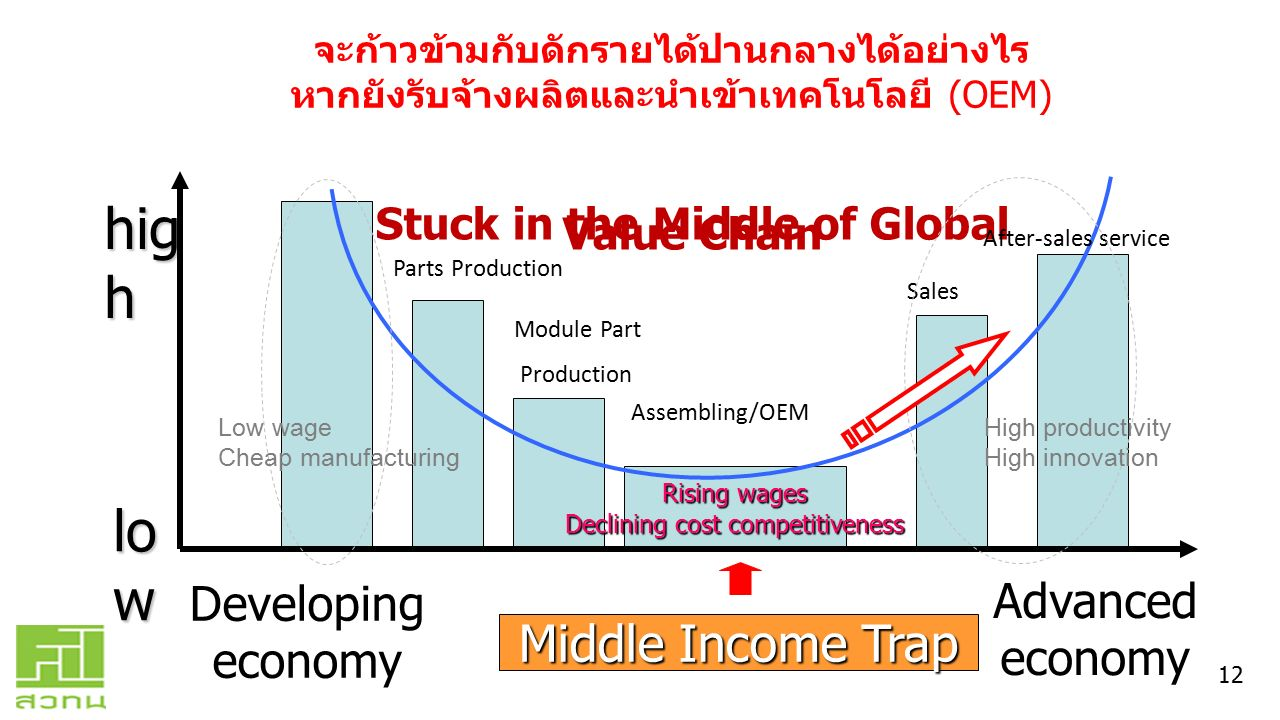 Stuck in the Middle of Global Value Chain Rising wages Declining cost competitiveness hig h lo w Developing economy Advanced economy Assembling/OEM Mo