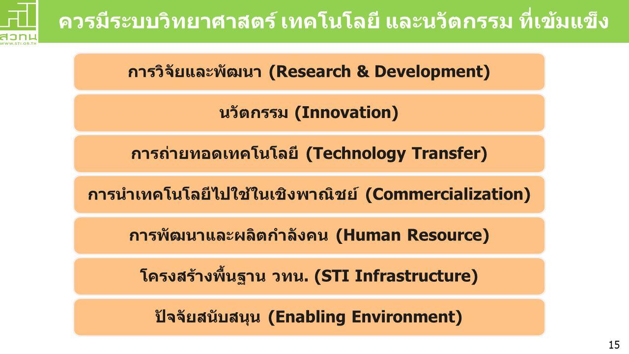 ควรมีระบบวิทยาศาสตร์ เทคโนโลยี และนวัตกรรม ที่เข้มแข็ง การวิจัยและพัฒนา (Research & Development) นวัตกรรม (Innovation) การถ่ายทอดเทคโนโลยี (Technology Transfer) การนำเทคโนโลยีไปใช้ในเชิงพาณิชย์ (Commercialization) การพัฒนาและผลิตกำลังคน (Human Resource) โครงสร้างพื้นฐาน วทน.