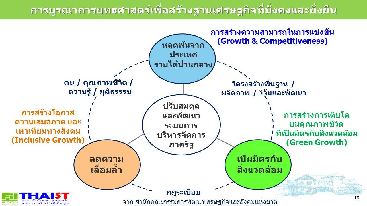 18 การบูรณาการยุทธศาสตร์เพื่อสร้างฐานเศรษฐกิจที่มั่งคงและยั่งยืน การบูรณาการยุทธศาสตร์เพื่อสร้างฐานเศรษฐกิจที่มั่งคงและยั่งยืน ปรับสมดุล และพัฒนา ระบบการ บริหารจัดการ ภาครัฐ การสร้างความสามารถในการแข่งขัน (Growth & Competitiveness) การสร้างการเติบโต บนคุณภาพชีวิต ที่เป็นมิตรกับสิ่งแวดล้อม (Green Growth) การสร้างโอกาส ความเสมอภาค และ เท่าเทียมทางสังคม (Inclusive Growth) คน / คุณภาพชีวิต / ความรู้ / ยุติธรรรม โครงสร้างพื้นฐาน / ผลิตภาพ / วิจัยและพัฒนา กฎระเบียบ ลดความ เลื่อมล้ำ หลุดพ้นจาก ประเทศ รายได้ปานกลาง เป็นมิตรกับ สิ่งแวดล้อม จาก สำนักคณะกรรมการพัฒนาเศรษฐกิจและสังคมแห่งชาติ
