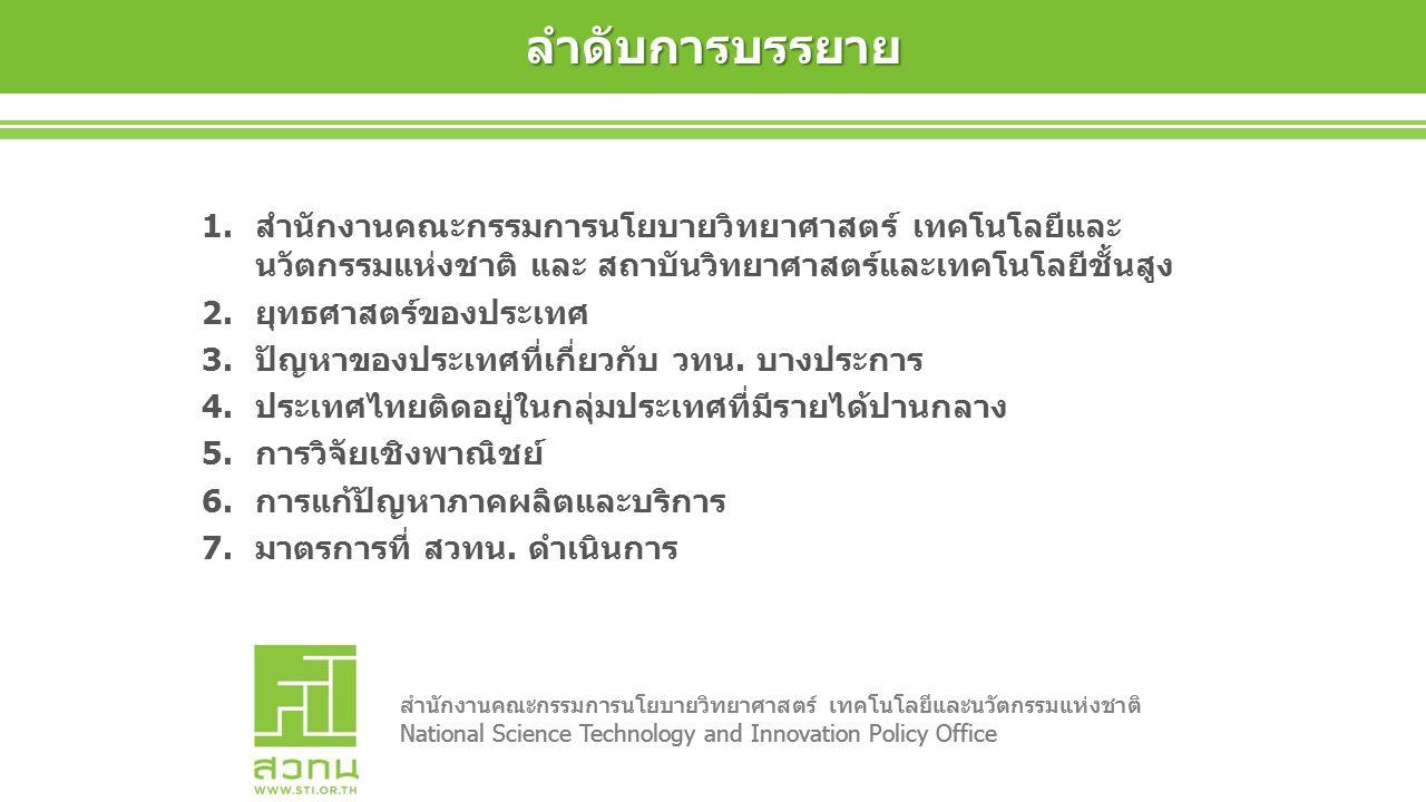 สำนักงานคณะกรรมการนโยบายวิทยาศาสตร์ เทคโนโลยีและนวัตกรรมแห่งชาติ National Science Technology and Innovation Policy Office สำนักงานคณะกรรมการนโยบายวิทยาศาสตร์ เทคโนโลยีและนวัตกรรมแห่งชาติ National Science Technology and Innovation Policy Office ลำดับการบรรยาย 1.สำนักงานคณะกรรมการนโยบายวิทยาศาสตร์ เทคโนโลยีและ นวัตกรรมแห่งชาติ และ สถาบันวิทยาศาสตร์และเทคโนโลยีชั้นสูง 2.ยุทธศาสตร์ของประเทศ 3.ปัญหาของประเทศที่เกี่ยวกับ วทน.