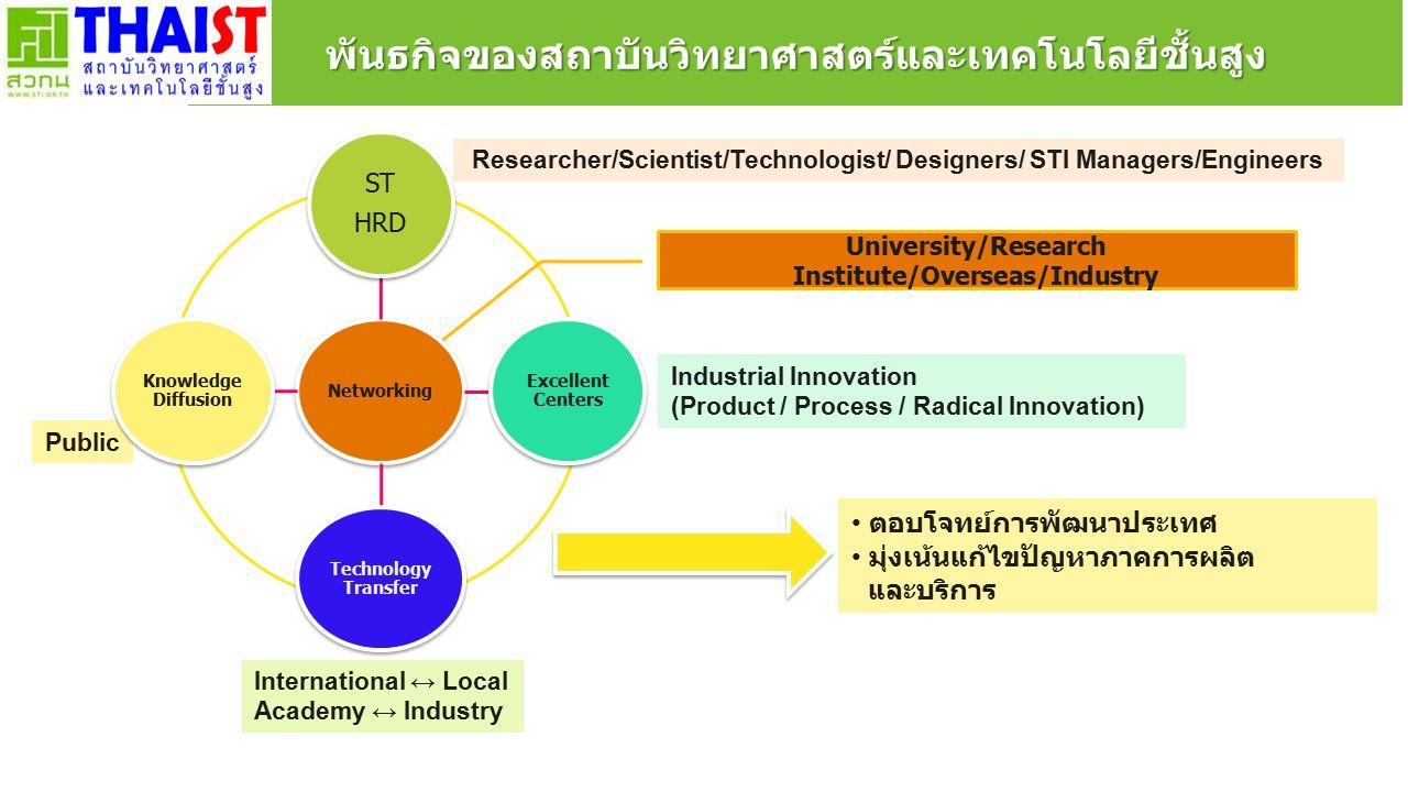 พันธกิจของสถาบันวิทยาศาสตร์และเทคโนโลยีชั้นสูง ตอบโจทย์การพัฒนาประเทศ มุ่งเน้นแก้ไขปัญหาภาคการผลิต และบริการ Researcher/Scientist/Technologist/ Designers/ STI Managers/Engineers Industrial Innovation (Product / Process / Radical Innovation) International ↔ Local Academy ↔ Industry Public University/Research Institute/Overseas/Industry Networking ST HRD Excellent Centers Technology Transfer Knowledge Diffusion