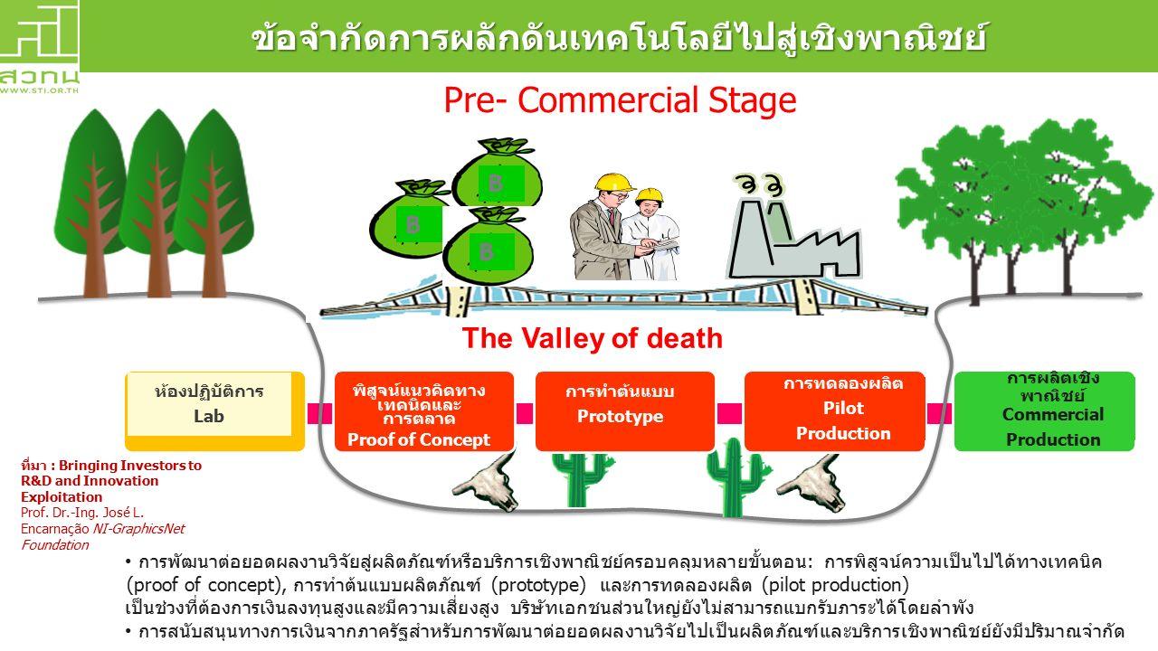 ข้อจำกัดการผลักดันเทคโนโลยีไปสู่เชิงพาณิชย์ The Valley of death ที่มา : Bringing Investors to R&D and Innovation Exploitation Prof. Dr.-Ing. José L. E