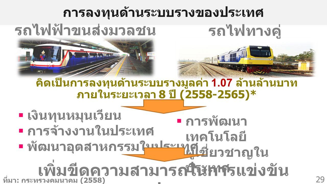 การลงทุนด้านระบบรางของประเทศ  เงินทุนหมุนเวียน  การจ้างงานในประเทศ  พัฒนาอุตสาหกรรมในประเทศ รถไฟทางคู่ รถไฟฟ้าขนส่งมวลชน  การพัฒนา เทคโนโลยี  ผู้เชี่ยวชาญใน ประเทศ เพิ่มขีดความสามารถในการแข่งขัน ของประเทศ 29 คิดเป็นการลงทุนด้านระบบรางมูลค่า 1.07 ล้านล้านบาท ภายในระยะเวลา 8 ปี (2558-2565)* ที่มา : กระทรวงคมนาคม (2558)