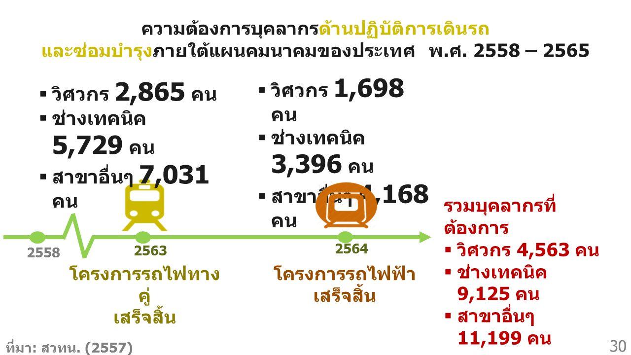 ความต้องการบุคลากรด้านปฏิบัติการเดินรถ และซ่อมบำรุงภายใต้แผนคมนาคมของประเทศ พ.ศ. 2558 – 2565 ที่มา : สวทน. (2557)  วิศวกร 1,698 คน  ช่างเทคนิค 3,396
