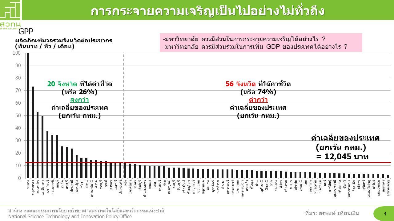 สำนักงานคณะกรรมการนโยบายวิทยาศาสตร์ เทคโนโลยีและนวัตกรรมแห่งชาติ National Science Technology and Innovation Policy Office 4 ค่าเฉลี่ยของประเทศ (ยกเว้น กทม.) = 12,045 บาท ผลิตภัณฑ์มวลรวมจังหวัดต่อประชากร (พันบาท / หัว / เดือน) 20 จังหวัด ที่ได้ค่าชี้วัด (หรือ 26%) สุงกว่า ค่าเฉลี่ยของประเทศ (ยกเว้น กทม.) 56 จังหวัด ที่ได้ค่าชี้วัด (หรือ 74%) ต่ากว่า ค่าเฉลี่ยของประเทศ (ยกเว้น กทม.) ที่มา: อรพงษ์ เทียนเงิน GPPการกระจายความเจริญเป็นไปอย่างไม่ทั่วถึง - มหาวิทยาลัย ควรมีส่วนในการกระจายความเจริญได้อย่างไร .