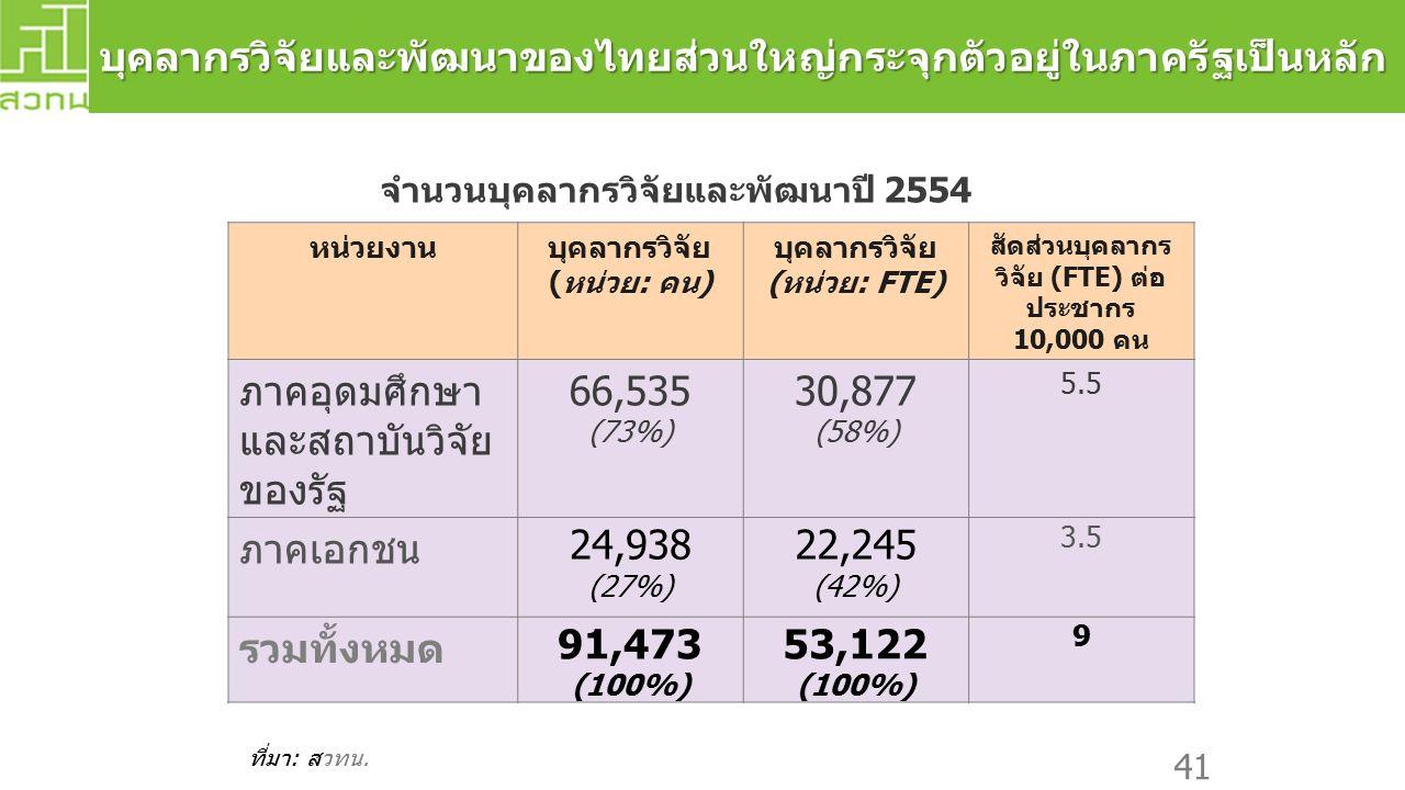 บุคลากรวิจัยและพัฒนาของไทยส่วนใหญ่กระจุกตัวอยู่ในภาครัฐเป็นหลัก หน่วยงานบุคลากรวิจัย (หน่วย: คน) บุคลากรวิจัย (หน่วย: FTE) สัดส่วนบุคลากร วิจัย (FTE) ต่อ ประชากร 10,000 คน ภาคอุดมศึกษา และสถาบันวิจัย ของรัฐ 66,535 (73%) 30,877 (58%) 5.5 ภาคเอกชน 24,938 (27%) 22,245 (42%) 3.5 รวมทั้งหมด 91,473 (100%) 53,122 (100%) 9 ที่มา: สวทน.
