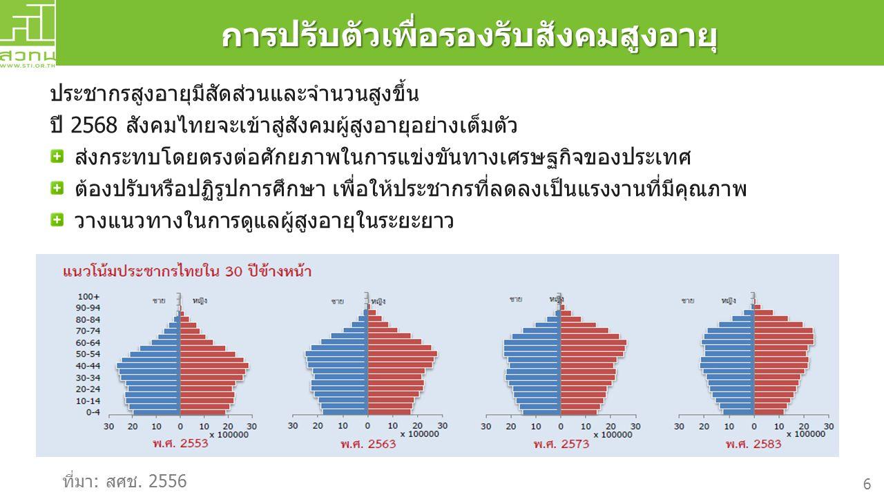 การปรับตัวเพื่อรองรับสังคมสูงอายุ ประชากรสูงอายุมีสัดส่วนและจำนวนสูงขึ้น ปี 2568 สังคมไทยจะเข้าสู่สังคมผู้สูงอายุอย่างเต็มตัว ส่งกระทบโดยตรงต่อศักยภาพในการแข่งขันทางเศรษฐกิจของประเทศ ต้องปรับหรือปฏิรูปการศึกษา เพื่อให้ประชากรที่ลดลงเป็นแรงงานที่มีคุณภาพ วางแนวทางในการดูแลผู้สูงอายุในระยะยาว ที่มา: สศช.