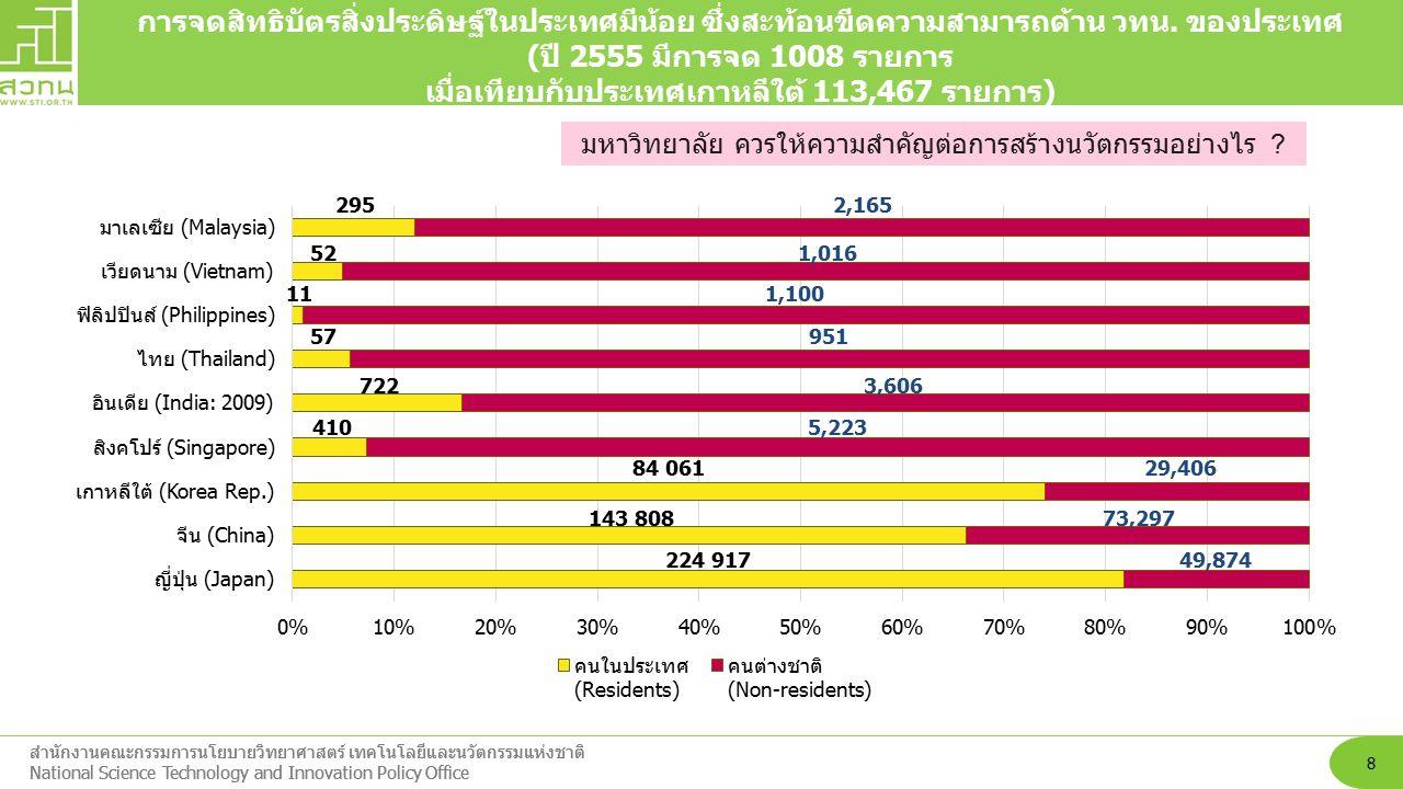 ประเทศไทยติดอยู่ใน กลุ่มประเทศที่มีรายได้ปานกลาง (Middle Income Trap) 9