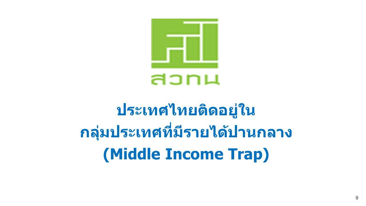 สำนักงานคณะกรรมการนโยบายวิทยาศาสตร์ เทคโนโลยีและนวัตกรรมแห่งชาติ National Science Technology and Innovation Policy Office 10 สำนักงานคณะกรรมการนโยบายวิทยาศาสตร์ เทคโนโลยีและนวัตกรรมแห่งชาติ National Science Technology and Innovation Policy Office 10 ประเทศไทยจะออกจาก Middle Income Trap ต้องเพิ่มรายได้ประชาชาติจาก $5,000 เป็น $13,000 ต่อคนต่อปี ที่มา สวทน.