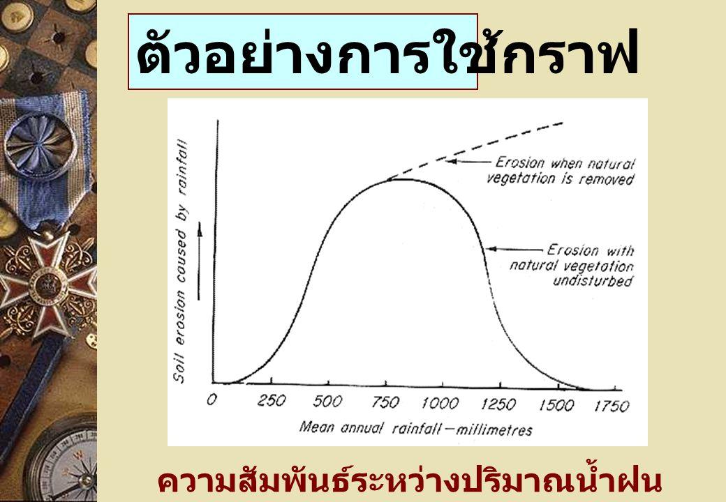 ความสัมพันธ์ระหว่างปริมาณน้ำฝน กับการพังทลายดิน ตัวอย่างการใช้กราฟ