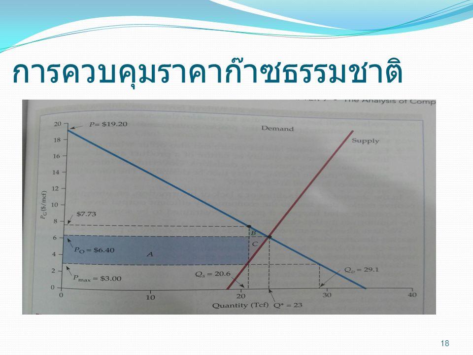 การควบคุมราคาก๊าซธรรมชาติ 18