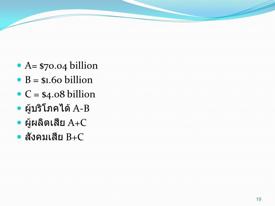 A= $70.04 billion B = $1.60 billion C = $4.08 billion ผู้บริโภคได้ A-B ผู้ผลิตเสีย A+C สังคมเสีย B+C 19