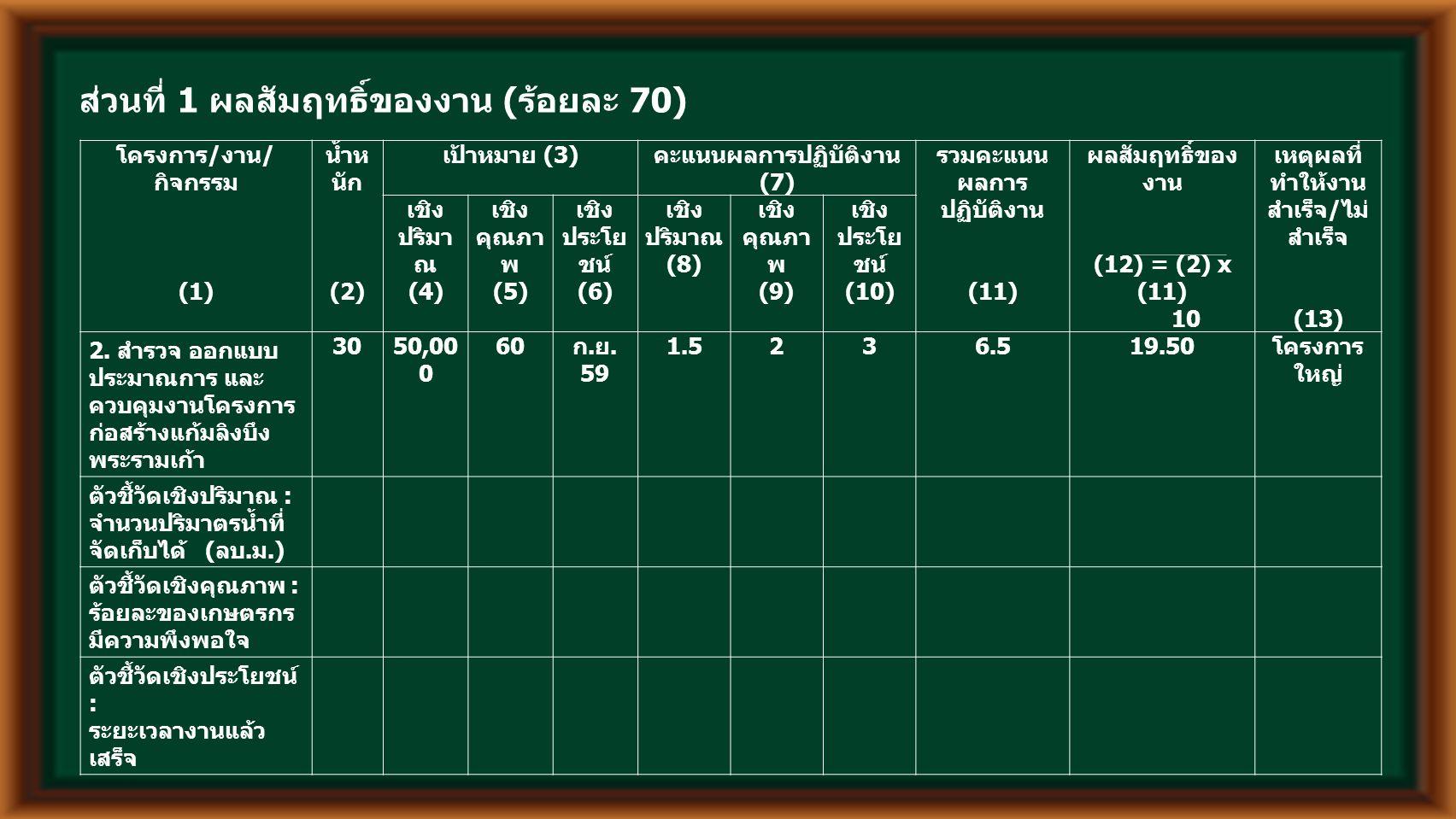 ส่วนที่ 1 ผลสัมฤทธิ์ของงาน ( ร้อยละ 70) โครงการ / งาน / กิจกรรม (1) น้ำห นัก (2) เป้าหมาย (3) คะแนนผลการปฏิบัติงาน (7) รวมคะแนน ผลการ ปฏิบัติงาน (11) ผลสัมฤทธิ์ของ งาน (12) = (2) x (11) 10 เหตุผลที่ ทำให้งาน สำเร็จ / ไม่ สำเร็จ (13) เชิง ปริมา ณ (4) เชิง คุณภา พ (5) เชิง ประโย ชน์ (6) เชิง ปริมาณ (8) เชิง คุณภา พ (9) เชิง ประโย ชน์ (10) 2.