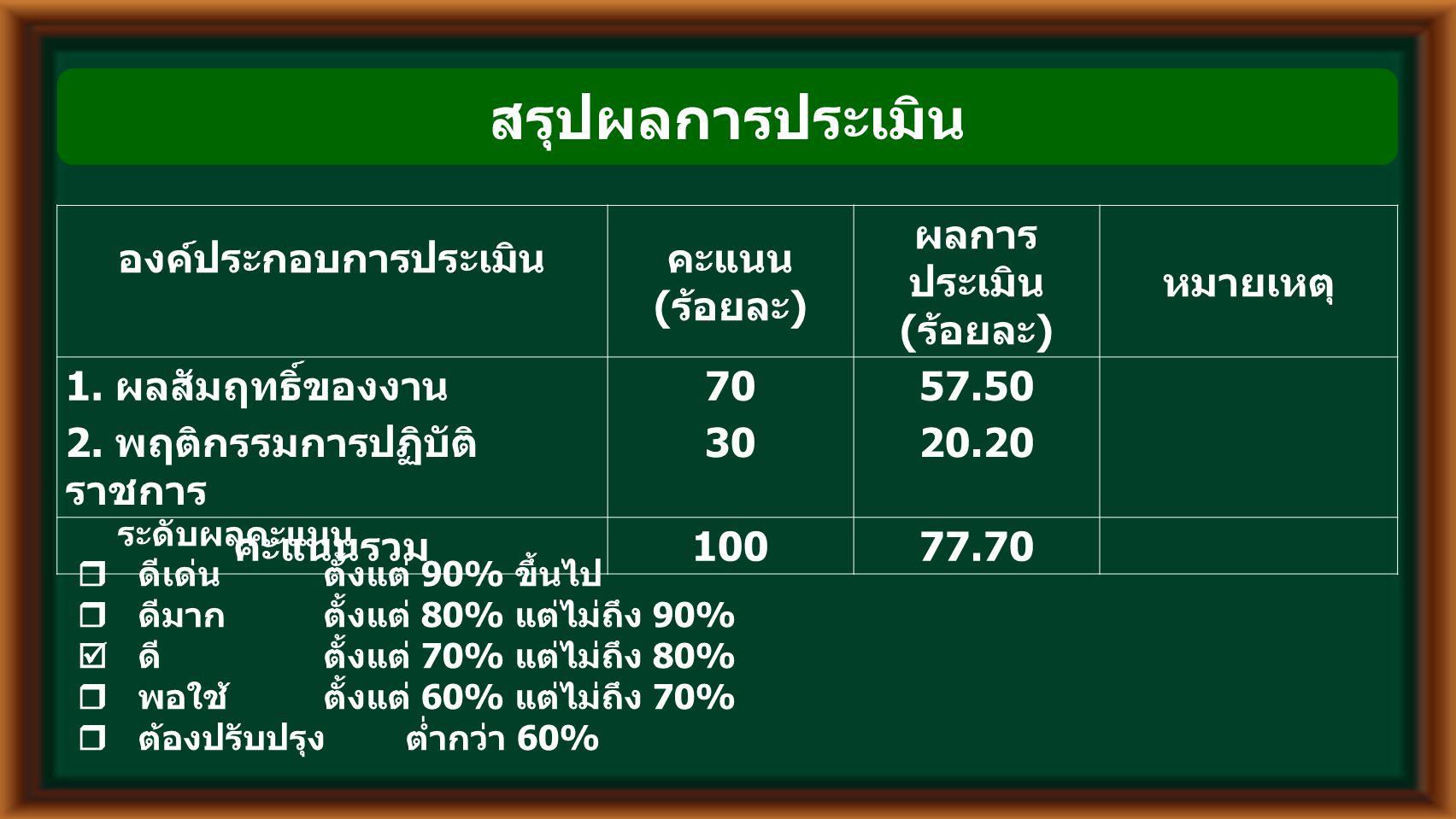 สรุปผลการประเมิน องค์ประกอบการประเมินคะแนน ( ร้อยละ ) ผลการ ประเมิน ( ร้อยละ ) หมายเหตุ 1.
