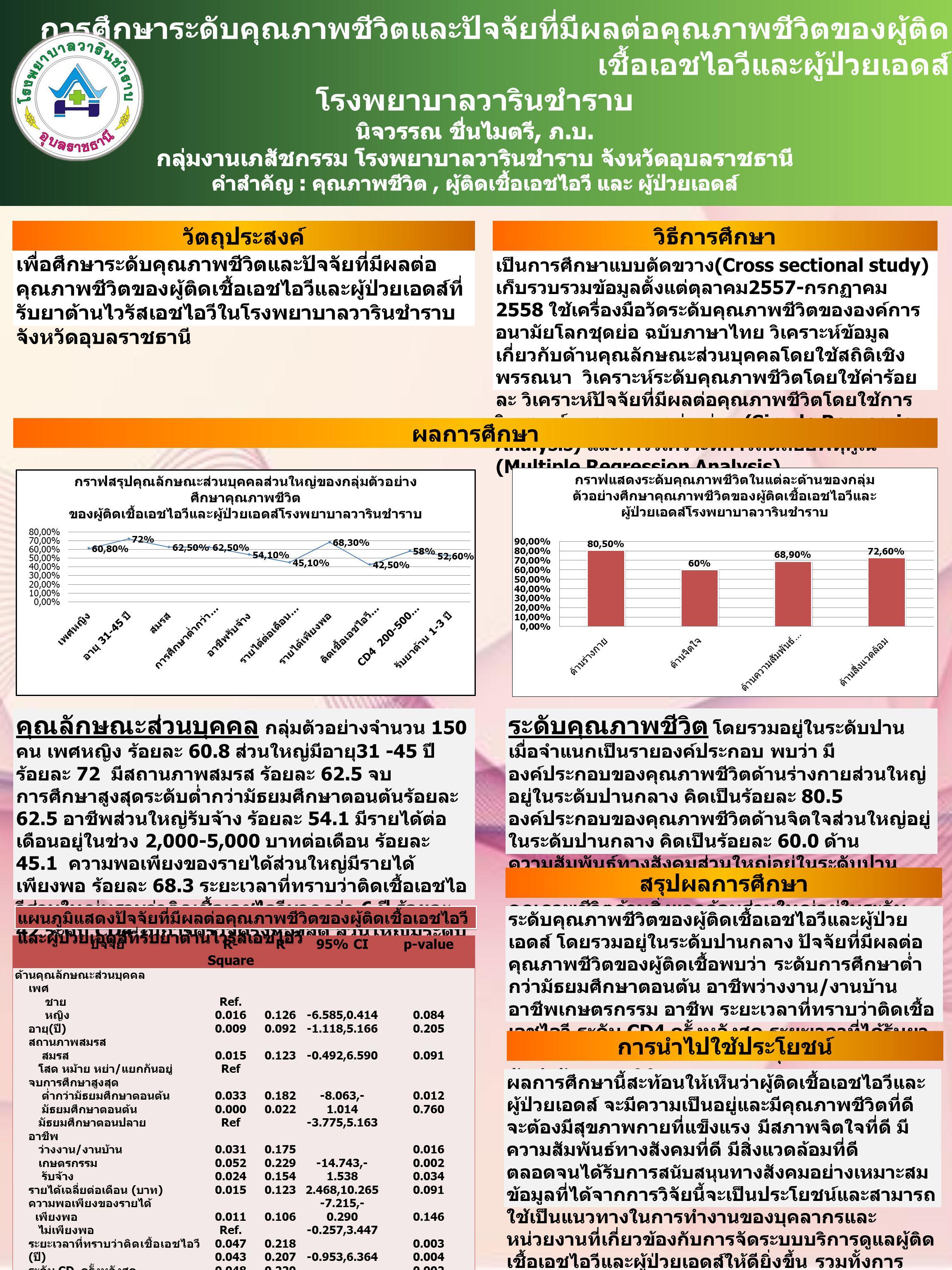 เพื่อศึกษาระดับคุณภาพชีวิตและปัจจัยที่มีผลต่อ คุณภาพชีวิตของผู้ติดเชื้อเอชไอวีและผู้ป่วยเอดส์ที่ รับยาต้านไวรัสเอชไอวีในโรงพยาบาลวารินชำราบ จังหวัดอุบลราชธานี วัตถุประสงค์ วิธีการศึกษา เป็นการศึกษาแบบตัดขวาง (Cross sectional study) เก็บรวบรวมข้อมูลตั้งแต่ตุลาคม 2557- กรกฏาคม 2558 ใช้เครื่องมือวัดระดับคุณภาพชีวิตขององค์การ อนามัยโลกชุดย่อ ฉบับภาษาไทย วิเคราะห์ข้อมูล เกี่ยวกับด้านคุณลักษณะส่วนบุคคลโดยใช้สถิติเชิง พรรณนา วิเคราะห์ระดับคุณภาพชีวิตโดยใช้ค่าร้อย ละ วิเคราะห์ปัจจัยที่มีผลต่อคุณภาพชีวิตโดยใช้การ วิเคราะห์การถดถอยอย่างง่าย (Simple Regression Analysis) และการวิเคราะห์การถดถอยพหุคูณ (Multiple Regression Analysis) ผลการศึกษา คุณลักษณะส่วนบุคคล กลุ่มตัวอย่างจำนวน 150 คน เพศหญิง ร้อยละ 60.8 ส่วนใหญ่มีอายุ 31 -45 ปี ร้อยละ 72 มีสถานภาพสมรส ร้อยละ 62.5 จบ การศึกษาสูงสุดระดับต่ำกว่ามัธยมศึกษาตอนต้นร้อยละ 62.5 อาชีพส่วนใหญ่รับจ้าง ร้อยละ 54.1 มีรายได้ต่อ เดือนอยู่ในช่วง 2,000-5,000 บาทต่อเดือน ร้อยละ 45.1 ความพอเพียงของรายได้ส่วนใหญ่มีรายได้ เพียงพอ ร้อยละ 68.3 ระยะเวลาที่ทราบว่าติดเชื้อเอชไอ วีส่วนใหญ่ทราบว่าติดเชื้อเอชไอวีมากกว่า 6 ปี ร้อยละ 42 ระดับ CD4 ในการตรวจครั้งหลังสุด ส่วนใหญ่มีระดับ 200-500 เซลล์ต่อลูกบาศก์มิลิเมตร ร้อยละ 58.0 และ ระยะเวลาที่ได้รับยาต้านไวรัสเอชไอวี ส่วนใหญ่รับยามา 1-3 ปี ร้อยละ 52.6 ระดับคุณภาพชีวิต โดยรวมอยู่ในระดับปาน เมื่อจำแนกเป็นรายองค์ประกอบ พบว่า มี องค์ประกอบของคุณภาพชีวิตด้านร่างกายส่วนใหญ่ อยู่ในระดับปานกลาง คิดเป็นร้อยละ 80.5 องค์ประกอบของคุณภาพชีวิตด้านจิตใจส่วนใหญ่อยู่ ในระดับปานกลาง คิดเป็นร้อยละ 60.0 ด้าน ความสัมพันธ์ทางสังคมส่วนใหญ่อยู่ในระดับปาน กลาง คิดเป็นร้อยละ 68.9 และองค์ประกอบของ คุณภาพชีวิตด้านสิ่งแวดล้อมส่วนใหญ่อยู่ในระดับ ปานกลาง คิดเป็นร้อยละ 72.6 สรุปผลการศึกษา ระดับคุณภาพชีวิตของผู้ติดเชื้อเอชไอวีและผู้ป่วย เอดส์ โดยรวมอยู่ในระดับปานกลาง ปัจจัยที่มีผลต่อ คุณภาพชีวิตของผู้ติดเชื้อพบว่า ระดับการศึกษาต่ำ กว่ามัธยมศึกษาตอนต้น อาชีพว่างงาน / งานบ้าน อาชีพเกษตรกรรม อาชีพ ระยะเวลาที่ทราบว่าติดเชื้อ เอชไอวี ระดับ CD4 ครั้งหลังสุด ระยะเวลาที่ได้รับยา ต้านเอชไอวี เป็นปัจจัยที่มีผลต่อคุณภาพชีวิตอย่างมี นัยสำคัญทางสถิติ ป