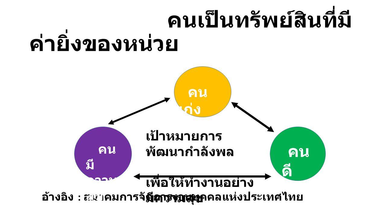 คนเป็นทรัพย์สินที่มี ค่ายิ่งของหน่วย อ้างอิง : สมาคมการจัดการงานบุคคลแห่งประเทศไทย คน เก่ง คน ดี คน มี ความ สุข เป้าหมายการ พัฒนากำลังพล เพื่อให้ทำงานอย่าง มีความสุข