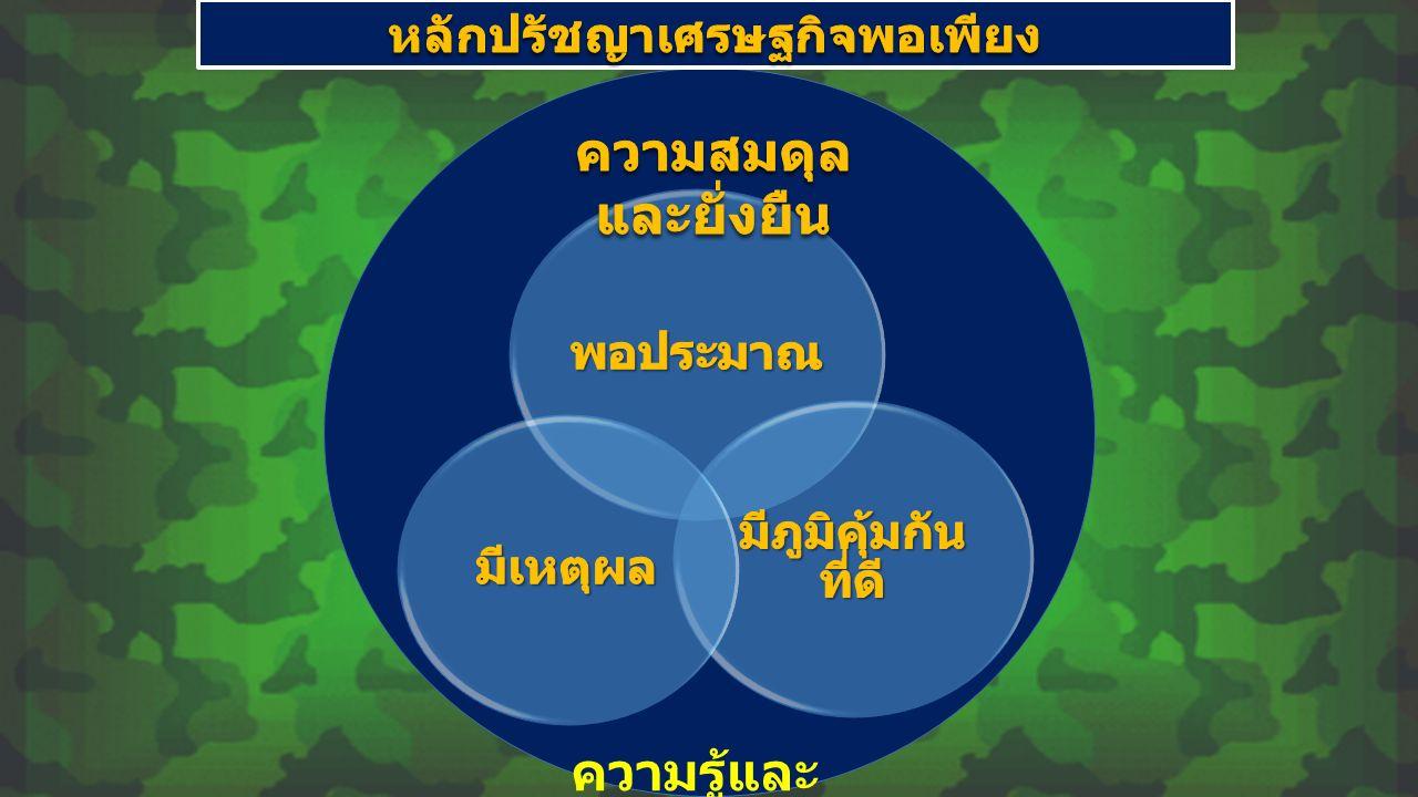 จุดเน้นของหลักปรัชญาเศรษฐกิจ พอเพียง 1 ความเปลี่ยนแปลง คือความจริงแท้ทางสังคม สอดรับกับแนวคิดเรื่อง ไตร ลักษณ์ โดยเฉพาะอย่างยิ่ง หลัก อนิจจตา 2 เราสามารถปรับตัวเปลี่ยนแปลงให้เท่าทันและมีภูมิคุ้มกันต่อกระแสเหล่านั้น อย่างไร 3 เห็นแก่ประโยชน์ของส่วนรวมเป็นที่ตั้งและการมีชีวิตที่ดีร่วมกันของคน องค์การ ชุมชนและสังคมในระยะยาว 4 รู้เรา รู้เขา คือรู้จักตนเอง รู้จักรากเหง้า ประวัติศาสตร์ รู้ศักยภาพ ความสามารถ จุดแข็ง จุดอ่อนของตนเอง 5 ใช้ชีวิตและทำงานอยู่บนพื้นฐานของความรู้ การมีสติปัญญา และการหมั่น เรียนรู้ แสวงหาความรู้อย่างต่อเนื่อง มากกว่าการใช้แต่อารมณ์ ความรู้สึกและอคติเดิมๆ 6 ประโยชน์ส่วนรวมคือสิ่งที่จะสร้างความสงบ สันติและความผาสุกของทุกคน ในสังคมในระยะยาว ( อ้างอิง : สมบัติ กุสุมาวลี ; การบริหารทรัพยากรมนุษย์ในองค์กรตามหลักปรัชญาของเศรษฐกิจพอเพียง )