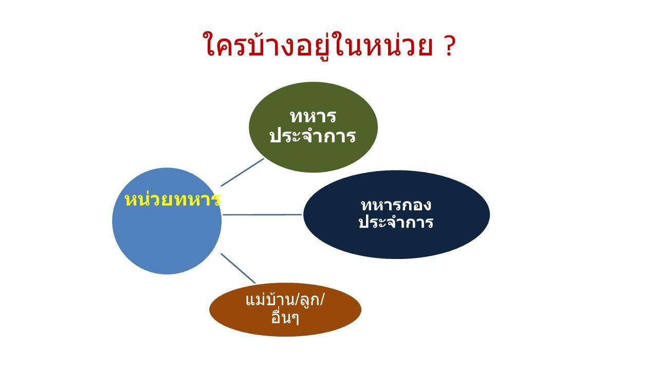 สถิติการตรวจเลือกชายไทยเข้าเป็นทหารกอง ประจำการ พ.
