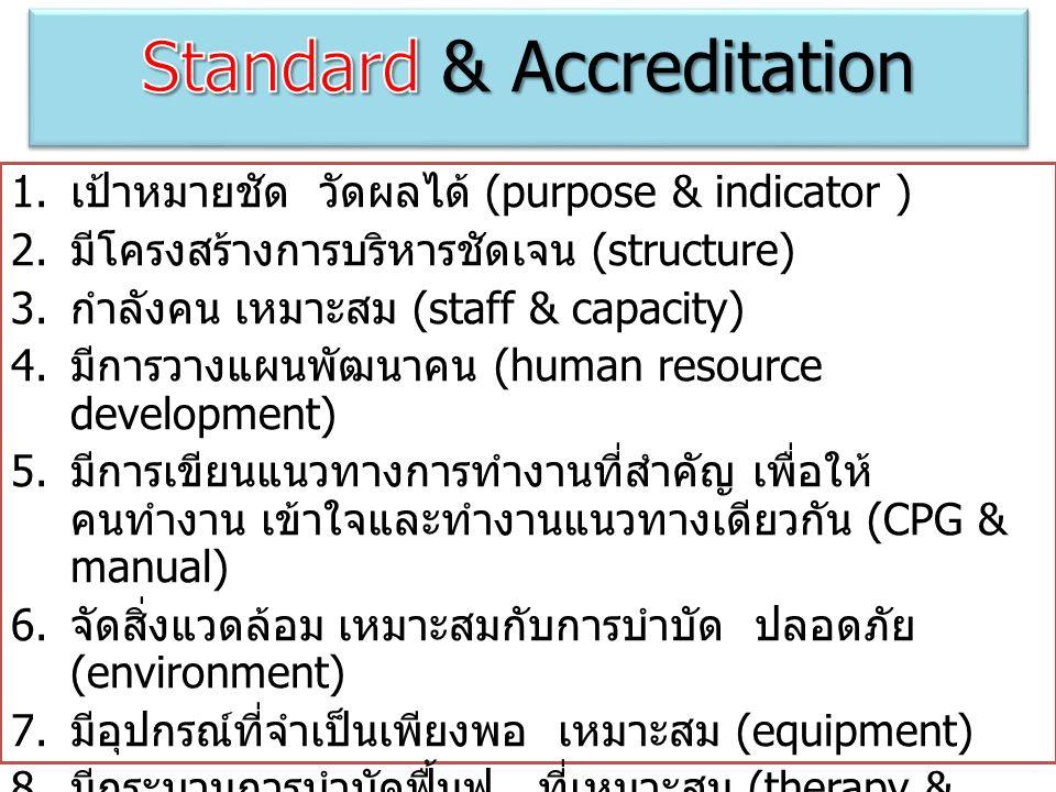 1. เป้าหมายชัด วัดผลได้ (purpose & indicator ) 2. มีโครงสร้างการบริหารชัดเจน (structure) 3. กำลังคน เหมาะสม (staff & capacity) 4. มีการวางแผนพัฒนาคน (