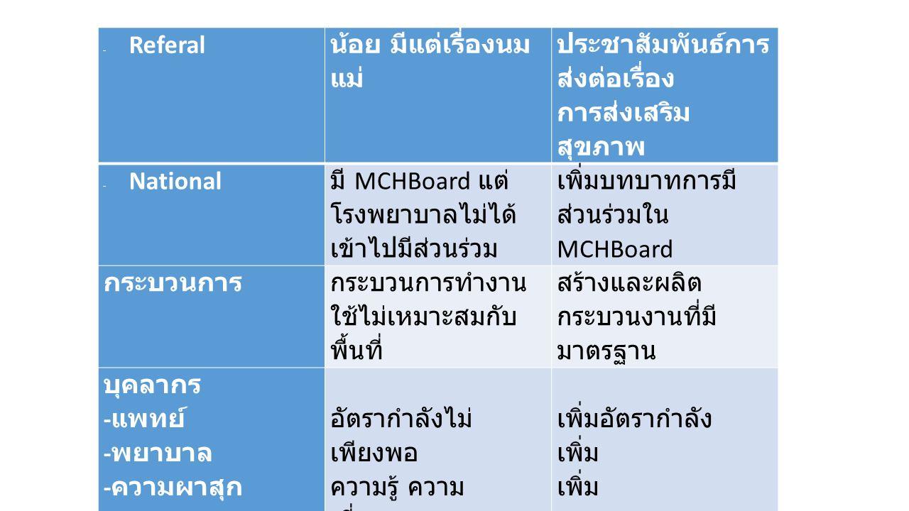 -Referal น้อย มีแต่เรื่องนม แม่ ประชาสัมพันธ์การ ส่งต่อเรื่อง การส่งเสริม สุขภาพ -National มี MCHBoard แต่ โรงพยาบาลไม่ได้ เข้าไปมีส่วนร่วม เพิ่มบทบาทการมี ส่วนร่วมใน MCHBoard กระบวนการ กระบวนการทำงาน ใช้ไม่เหมาะสมกับ พื้นที่ สร้างและผลิต กระบวนงานที่มี มาตรฐาน บุคลากร - แพทย์ - พยาบาล - ความผาสุก อัตรากำลังไม่ เพียงพอ ความรู้ ความ เชี่ยวชาญ ค่าตอบแทน ขวัญกำลังใจ ความก้าวหน้า วิชาชีพ เพิ่มอัตรากำลัง เพิ่ม