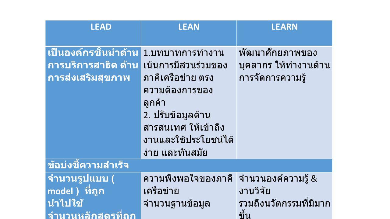 LEAD LEANLEARN เป็นองค์กรชั้นนำด้าน การบริการสาธิต ด้าน การส่งเสริมสุขภาพ 1.