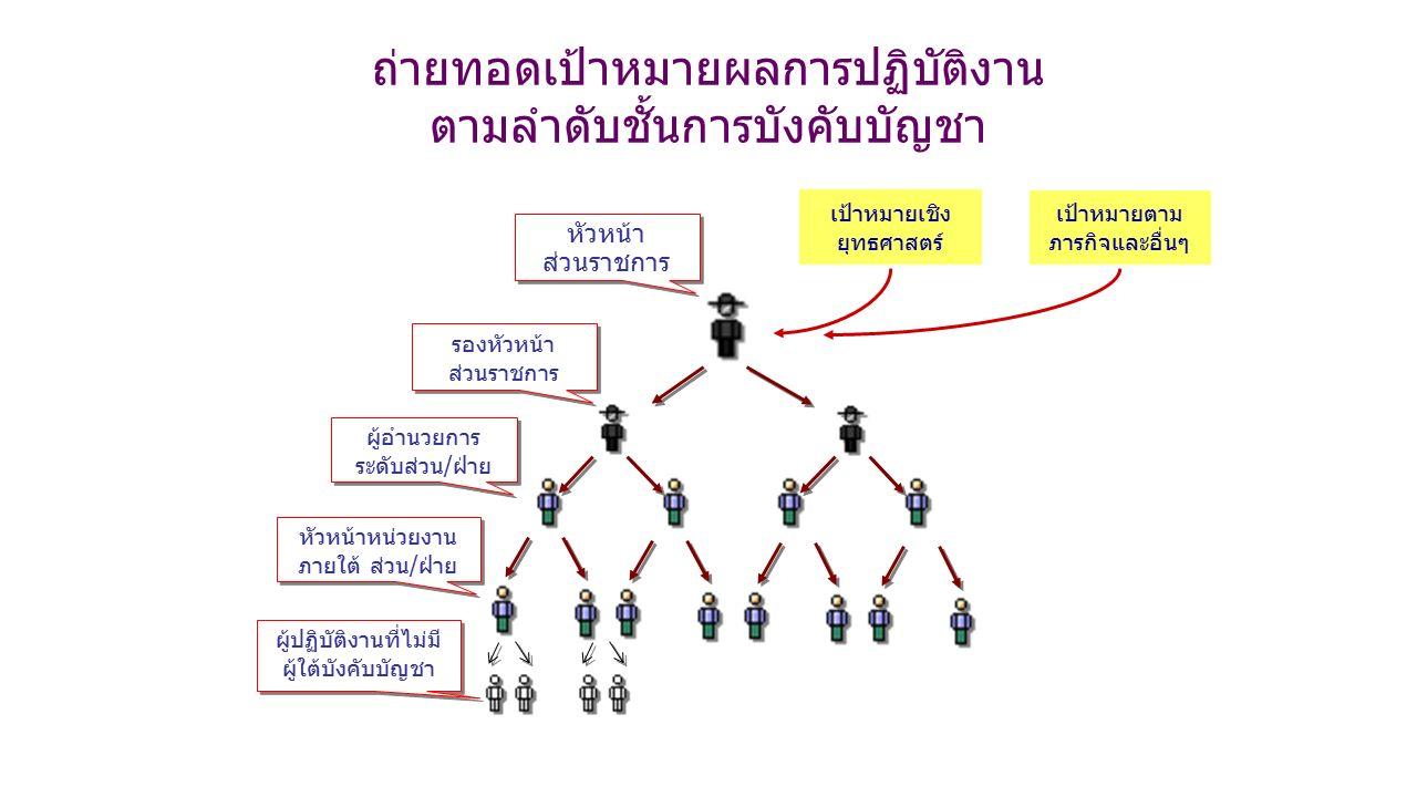 หัวหน้า ส่วนราชการ หัวหน้า ส่วนราชการ รองหัวหน้า ส่วนราชการ รองหัวหน้า ส่วนราชการ ผู้อำนวยการ ระดับส่วน/ฝ่าย ผู้อำนวยการ ระดับส่วน/ฝ่าย หัวหน้าหน่วยงาน ภายใต้ ส่วน/ฝ่าย ผู้ปฏิบัติงานที่ไม่มี ผู้ใต้บังคับบัญชา ถ่ายทอดเป้าหมายผลการปฏิบัติงาน ตามลำดับชั้นการบังคับบัญชา เป้าหมายเชิง ยุทธศาสตร์ เป้าหมายตาม ภารกิจและอื่นๆ