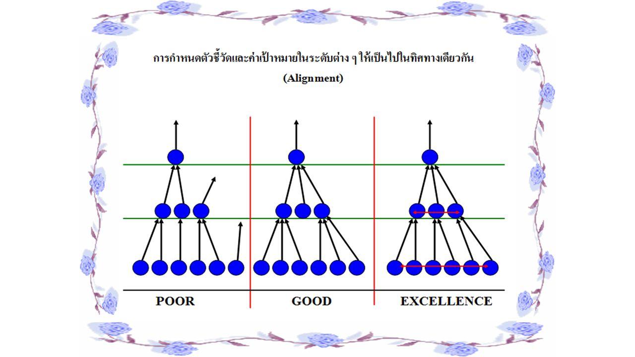 ดัชนีชี้วัดระดับบุคคล หมายถึง เครื่องมือที่ใช้วัด และประเมินผลการ ดำเนินงานในด้านต่าง ๆ ที่ สำคัญของบุคคลแต่ละ ตำแหน่งหรือแต่ละบุคคล ซึ่งแสดงผลเป็นข้อมูลในรูป ของตัวเลขเพื่อสะท้อน ประสิทธิภาพและ ประสิทธิผลในการทำงาน ของบุคคล แต่ละตำแหน่ง หรือแต่ละบุคคล
