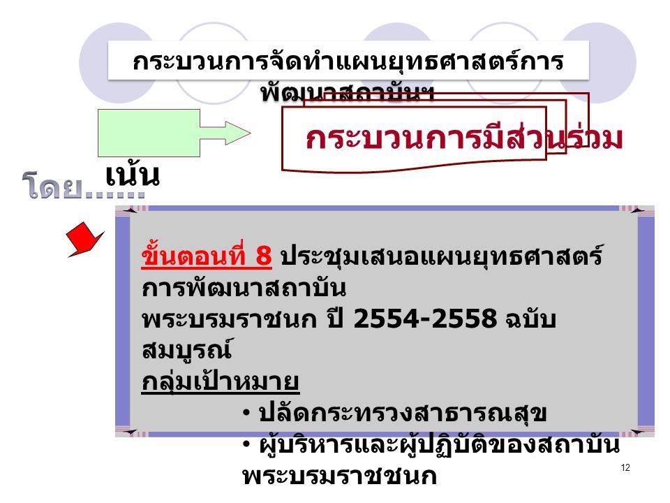 12 ขั้นตอนที่ 8 ประชุมเสนอแผนยุทธศาสตร์ การพัฒนาสถาบัน พระบรมราชนก ปี 2554-2558 ฉบับ สมบูรณ์ กลุ่มเป้าหมาย ปลัดกระทรวงสาธารณสุข ผู้บริหารและผู้ปฏิบัติของสถาบัน พระบรมราชชนก กระบวนการจัดทำแผนยุทธศาสตร์การ พัฒนาสถาบันฯ เน้น กระบวนการมีส่วนร่วม