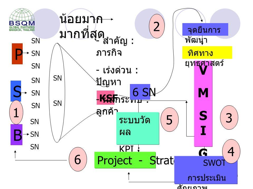 5 KSF SN P S B - สำคัญ : ภารกิจ - เร่งด่วน : ปัญหา - ผลกระทบ : ลูกค้า VMSIGVMSIG จุดยืนการ พัฒนา ระบบวัด ผล KPI : Target Project - Strategy SWOT การประเมิน ศักยภาพ 2 1 3 4 5 6 6 SN SN น้อยมาก มากที่สุด ทิศทาง ยุทธศาสตร์