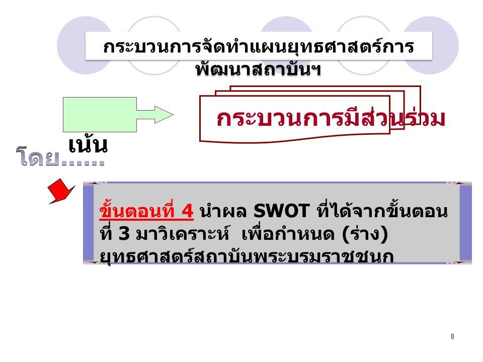 8 ขั้นตอนที่ 4 นำผล SWOT ที่ได้จากขั้นตอน ที่ 3 มาวิเคราะห์ เพื่อกำหนด ( ร่าง ) ยุทธศาสตร์สถาบันพระบรมราชชนก กระบวนการจัดทำแผนยุทธศาสตร์การ พัฒนาสถาบันฯ เน้น กระบวนการมีส่วนร่วม