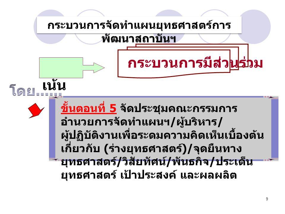 9 ขั้นตอนที่ 5 จัดประชุมคณะกรรมการ อำนวยการจัดทำแผนฯ / ผู้บริหาร / ผู้ปฏิบัติงานเพื่อระดมความคิดเห็นเบื้องต้น เกี่ยวกับ ( ร่างยุทธศาสตร์ )/ จุดยืนทาง