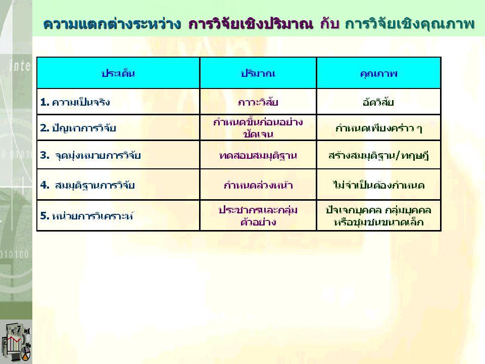 พื้นฐานการสำรวจและศึกษาวิจัย : ความแตกต่างระหว่าง Social Sciences กับ Natural Sciences 1. หน่วยการศึกษาวิเคราะห์ (Unit of Analysis) - มุ่งที่ศึกษาความ