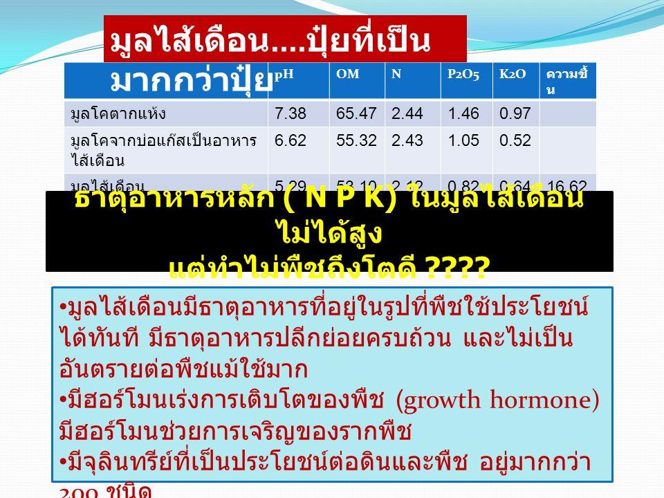 pHOMNP2O5K2O ความชื้ น มูลโคตากแห้ง 7.3865.472.441.460.97 มูลโคจากบ่อแก๊สเป็นอาหาร ไส้เดือน 6.6255.322.431.050.52 มูลไส้เดือน 5.2953.102.120.820.6416.62 มูลไส้เดือนมีธาตุอาหารที่อยู่ในรูปที่พืชใช้ประโยชน์ ได้ทันที มีธาตุอาหารปลีกย่อยครบถ้วน และไม่เป็น อันตรายต่อพืชแม้ใช้มาก มีฮอร์โมนเร่งการเติบโตของพืช (growth hormone) มีฮอร์โมนช่วยการเจริญของรากพืช มีจุลินทรีย์ที่เป็นประโยชน์ต่อดินและพืช อยู่มากกว่า 200 ชนิด และมีสารไล่แมลงบางอย่าง ธาตุอาหารหลัก ( N P K) ในมูลไส้เดือน ไม่ได้สูง แต่ทำไม่พืชถึงโตดี .