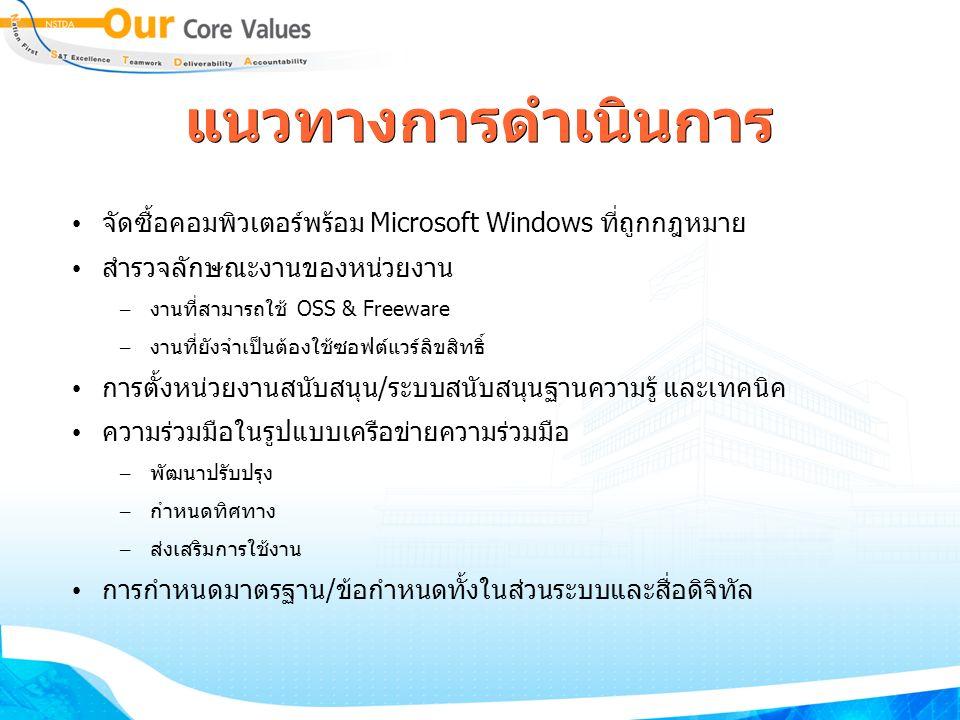 แนวทางการดำเนินการ จัดซื้อคอมพิวเตอร์พร้อม Microsoft Windows ที่ถูกกฎหมาย สำรวจลักษณะงานของหน่วยงาน – งานที่สามารถใช้ OSS & Freeware – งานที่ยังจำเป็นต้องใช้ซอฟต์แวร์ลิขสิทธิ์ การตั้งหน่วยงานสนับสนุน/ระบบสนับสนุนฐานความรู้ และเทคนิค ความร่วมมือในรูปแบบเครือข่ายความร่วมมือ – พัฒนาปรับปรุง – กำหนดทิศทาง – ส่งเสริมการใช้งาน การกำหนดมาตรฐาน/ข้อกำหนดทั้งในส่วนระบบและสื่อดิจิทัล