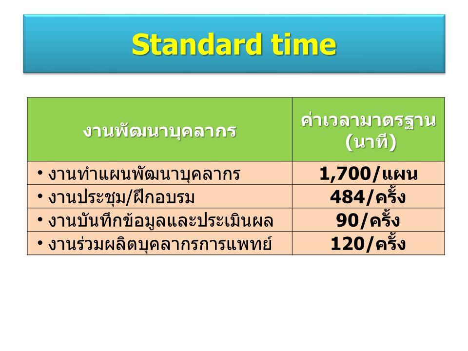 งานพัฒนาบุคลากรค่าเวลามาตรฐาน (นาที) (นาที) งานทำแผนพัฒนาบุคลากร1,700/แผน งานประชุม/ฝึกอบรม484/ครั้ง งานบันทึกข้อมูลและประเมินผล90/ครั้ง งานร่วมผลิตบุคลากรการแพทย์120/ครั้ง Standard time