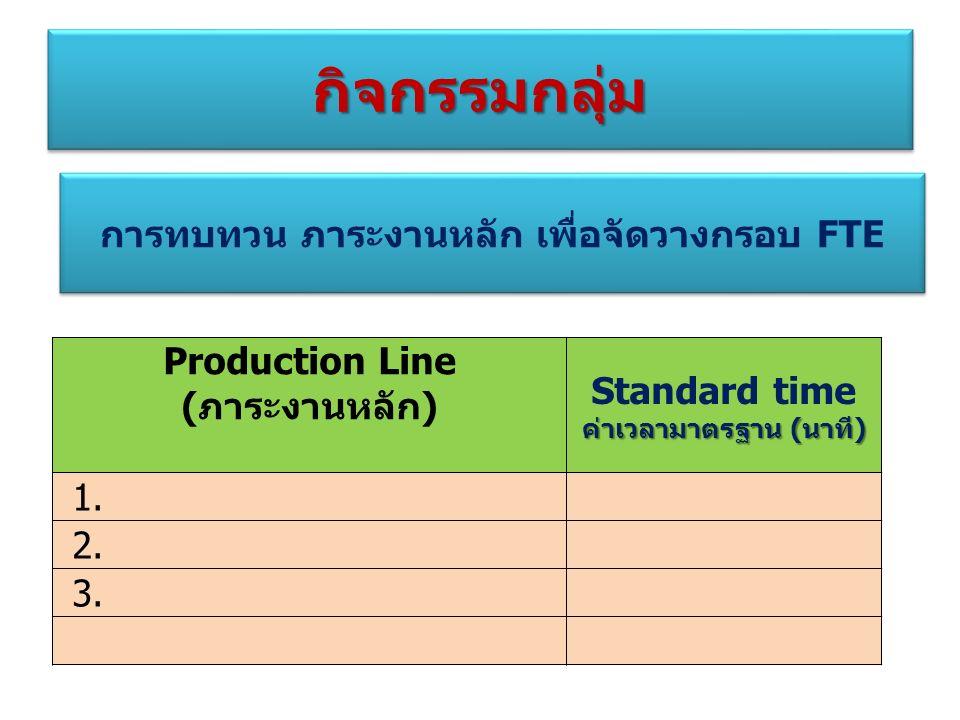 Production Line (ภาระงานหลัก) Standard time ค่าเวลามาตรฐาน (นาที) 1. 2. 3. กิจกรรมกลุ่มกิจกรรมกลุ่ม การทบทวน ภาระงานหลัก เพื่อจัดวางกรอบ FTE
