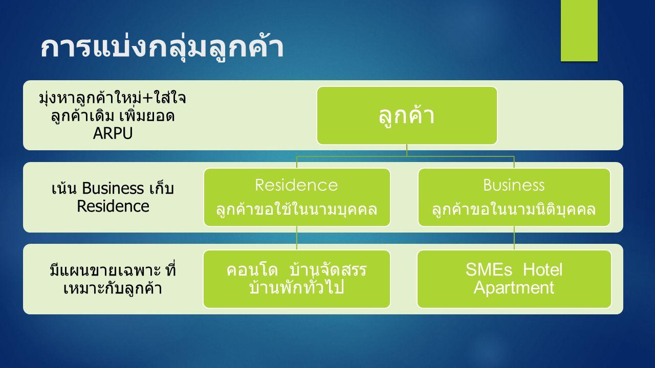การแบ่งกลุ่มลูกค้า มีแผนขายเฉพาะ ที่ เหมาะกับลูกค้า เน้น Business เก็บ Residence มุ่งหาลูกค้าใหม่ + ใส่ใจ ลูกค้าเดิม เพิ่มยอด ARPU ลูกค้า Residence ลูกค้าขอใช้ในนามบุคคล คอนโด บ้านจัดสรร บ้านพักทั่วไป Business ลูกค้าขอในนามนิติบุคคล SMEs Hotel Apartment