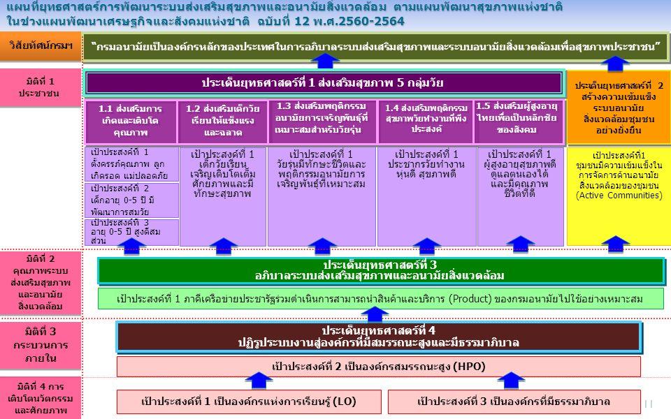แผนที่ยุทธศาสตร์การพัฒนาระบบส่งเสริมสุขภาพและอนามัยสิ่งแวดล้อม ตามแผนพัฒนาสุขภาพแห่งชาติ ในช่วงแผนพัฒนาเศรษฐกิจและสังคมแห่งชาติ ฉบับที่ 12 พ.ศ.2560-2564 วิสัยทัศน์กรมฯ กรมอนามัยเป็นองค์กรหลักของประเทศในการอภิบาลระบบส่งเสริมสุขภาพและระบบอนามัยสิ่งแวดล้อมเพื่อสุขภาพประชาชน ประเด็นยุทธศาสตร์ที่ 2 สร้างความเข้มแข็ง ระบบอนามัย สิ่งแวดล้อมชุมชน อย่างยั่งยืน ประเด็นยุทธศาสตร์ที่ 2 สร้างความเข้มแข็ง ระบบอนามัย สิ่งแวดล้อมชุมชน อย่างยั่งยืน มิติที่ 1 ประชาชน เป้าประสงค์ที่ 1 ตั้งครรภ์คุณภาพ ลูก เกิดรอด แม่ปลอดภัย เป้าประสงค์ที่ 3 อายุ 0-5 ปี สูงดีสม ส่วน เป้าประสงค์ที่ 1 เด็กวัยเรียน เจริญเติบโตเต็ม ศักยภาพและมี ทักษะสุขภาพ เป้าประสงค์ที่ 1 วัยรุ่นมีทักษะชีวิตและ พฤติกรรมอนามัยการ เจริญพันธุ์ที่เหมาะสม เป้าประสงค์ที่ 1 ประชากรวัยทำงาน หุ่นดี สุขภาพดี เป้าประสงค์ที่ 1 ผู้สูงอายุสุขภาพดี ดูแลตนเองได้ และมีคุณภาพ ชีวิตที่ดี เป้าประสงค์ที่1 ชุมชนมีความเข้มแข็งใน การจัดการด้านอนามัย สิ่งแวดล้อมของชุมชน (Active Communities) 1.1 ส่งเสริมการ เกิดและเติบโต คุณภาพ 1.2 ส่งเสริมเด็กวัย เรียนให้แข็งแรง และฉลาด 1.3 ส่งเสริมพฤติกรรม อนามัยการเจริญพันธุ์ที่ เหมาะสมสำหรับวัยรุ่น 1.4 ส่งเสริมพฤติกรรม สุขภาพวัยทำงานที่พึง ประสงค์ 1.5 ส่งเสริมผู้สูงอายุ ไทยเพื่อเป็นหลักชัย ของสังคม เป้าประสงค์ที่ 2 เด็กอายุ 0-5 ปี มี พัฒนาการสมวัย ประเด็นยุทธศาสตร์ที่ 1 ส่งเสริมสุขภาพ 5 กลุ่มวัย ประเด็นยุทธศาสตร์ที่ 3 อภิบาลระบบส่งเสริมสุขภาพและอนามัยสิ่งแวดล้อม ประเด็นยุทธศาสตร์ที่ 3 อภิบาลระบบส่งเสริมสุขภาพและอนามัยสิ่งแวดล้อม เป้าประสงค์ที่ 1 ภาคีเครือข่ายประชารัฐร่วมดำเนินการสามารถนำสินค้าและบริการ (Product) ของกรมอนามัยไปใช้อย่างเหมาะสม เป้าประสงค์ที่ 2 เป็นองค์กรสมรรถนะสูง (HPO) มิติที่ 2 คุณภาพระบบ ส่งเสริมสุขภาพ และอนามัย สิ่งแวดล้อม มิติที่ 2 คุณภาพระบบ ส่งเสริมสุขภาพ และอนามัย สิ่งแวดล้อม มิติที่ 3 กระบวนการ ภายใน ประเด็นยุทธศาสตร์ที่ 4 ปฏิรูประบบงานสู่องค์กรที่มีสมรรถนะสูงและมีธรรมาภิบาล ประเด็นยุทธศาสตร์ที่ 4 ปฏิรูประบบงานสู่องค์กรที่มีสมรรถนะสูงและมีธรรมาภิบาล เป้าประสงค์ที่ 1 เป็นองค์กรแห่งการเรียนรู้ (LO) เป้าประสงค์ที่ 3 เป็นองค์กรที่มีธรรมาภิบาล มิติที่ 4 การ เติบโตนวัตกรรม และศักยภาพ 11
