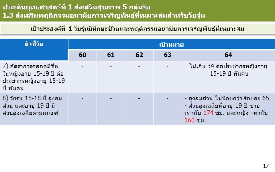 ประเด็นยุทธศาสตร์ที่ 1 ส่งเสริมสุขภาพ 5 กลุ่มวัย 1.3 ส่งเสริมพฤติกรรมอนามัยการเจริญพันธุ์ที่เหมาะสมสำหรับวัยรุ่น ตัวชี้วัด เป้าหมาย 6061626364 7) อัตราการคลอดมีชีพ ในหญิงอายุ 15-19 ปี ต่อ ประชากรหญิงอายุ 15-19 ปี พันคน ----ไม่เกิน 34 ต่อประชากรหญิงอายุ 15-19 ปี พันคน 8) วัยรุ่น 15-18 ปี สูงสม ส่วน และอายุ 19 ปี มี ส่วนสูงเฉลี่ยตามเกณฑ์ ----- สูงสมส่วน ไม่น้อยกว่า ร้อยละ 65 - ส่วนสูงเฉลี่ยที่อายุ 19 ปี ชาย เท่ากับ 174 ซม.